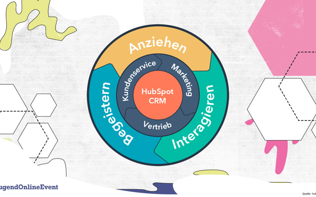 Inbound Marketing – was ist das?